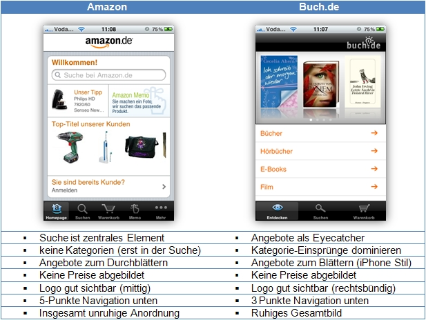 iPhone Shopping Apps im Praxis Test  Amazon und Buch.de unter der Lupe