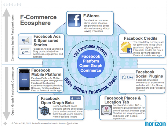 7 Dimensionen des Facebook Commerce