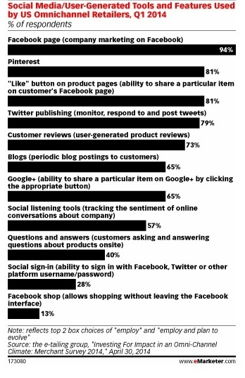 Social Media sells?  Nicht im ECommerce. Quelle. Quelle: emarketer.com/ the e-tailing group
